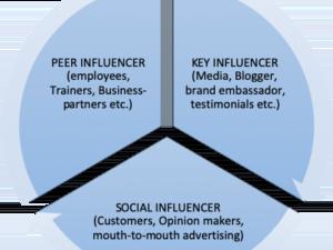 Influencers as brand ambassadors